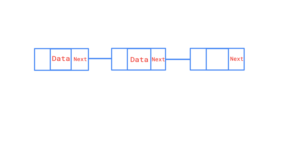 A graphic showing the relationship of nodes in a linked list.